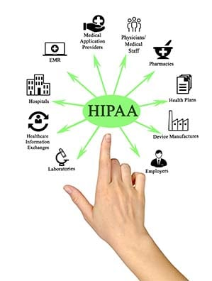 Hipaa Compliance Spectrum